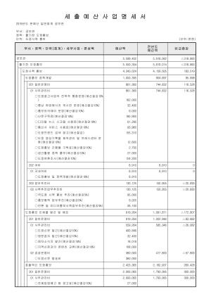 2019년 본예산(일반회계-세출 전체)